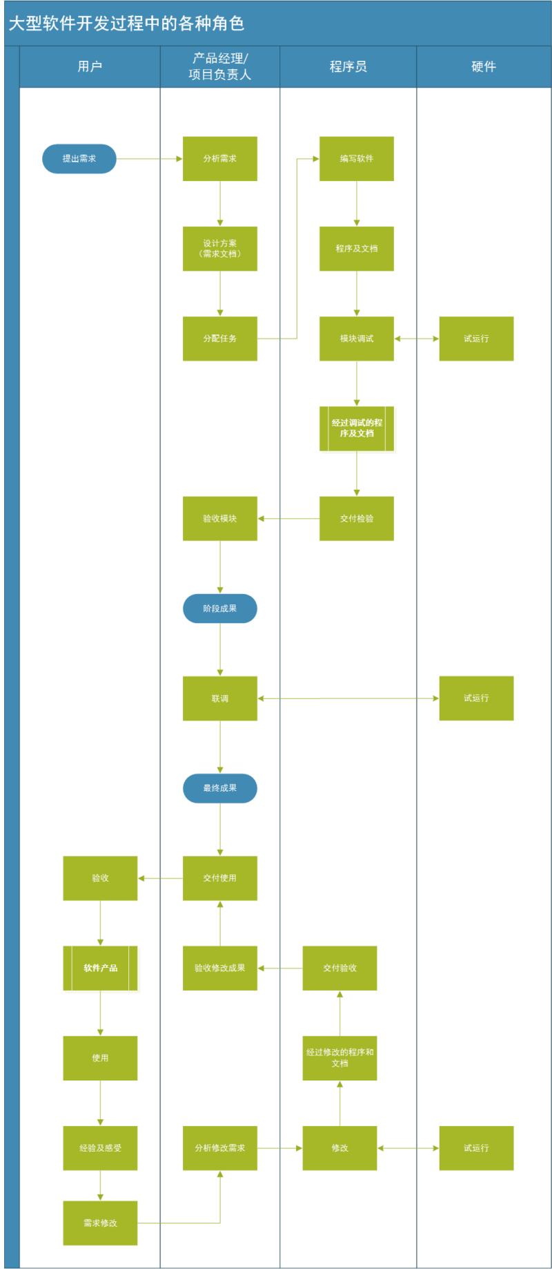 大型软件开发过程中各种角色的业务流程图