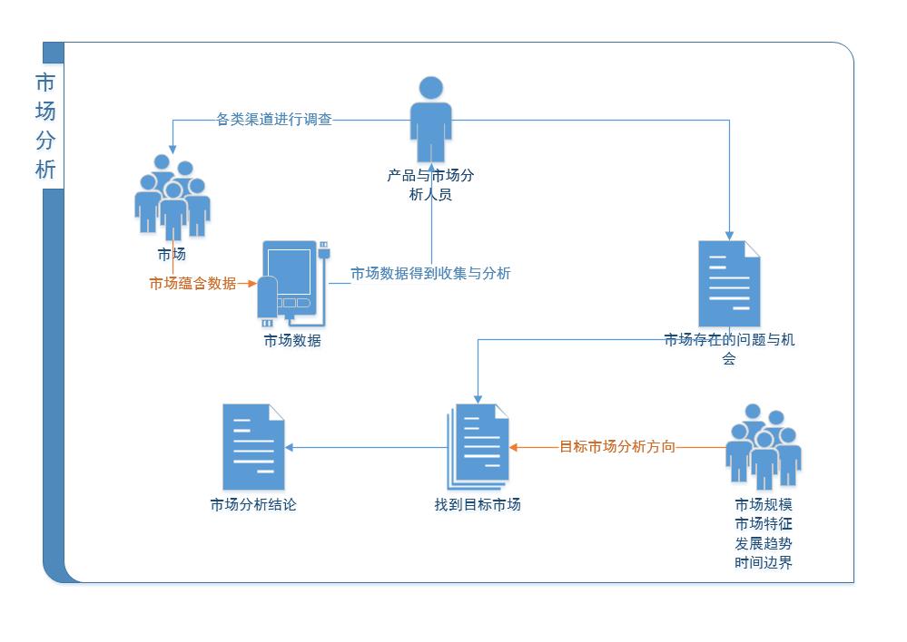 MRD文档撰写方法与技巧