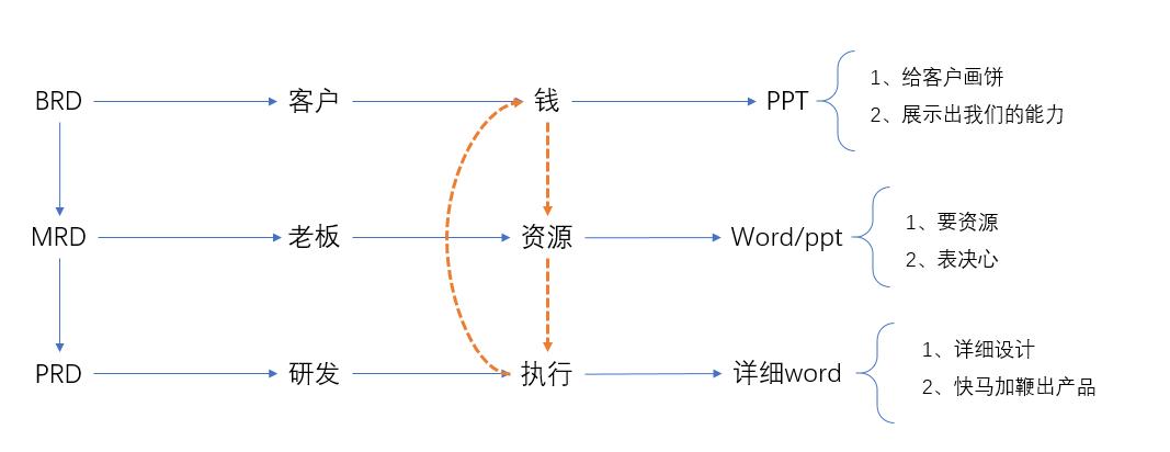 BRD/MRD/PRD的区别及MRD内容框架