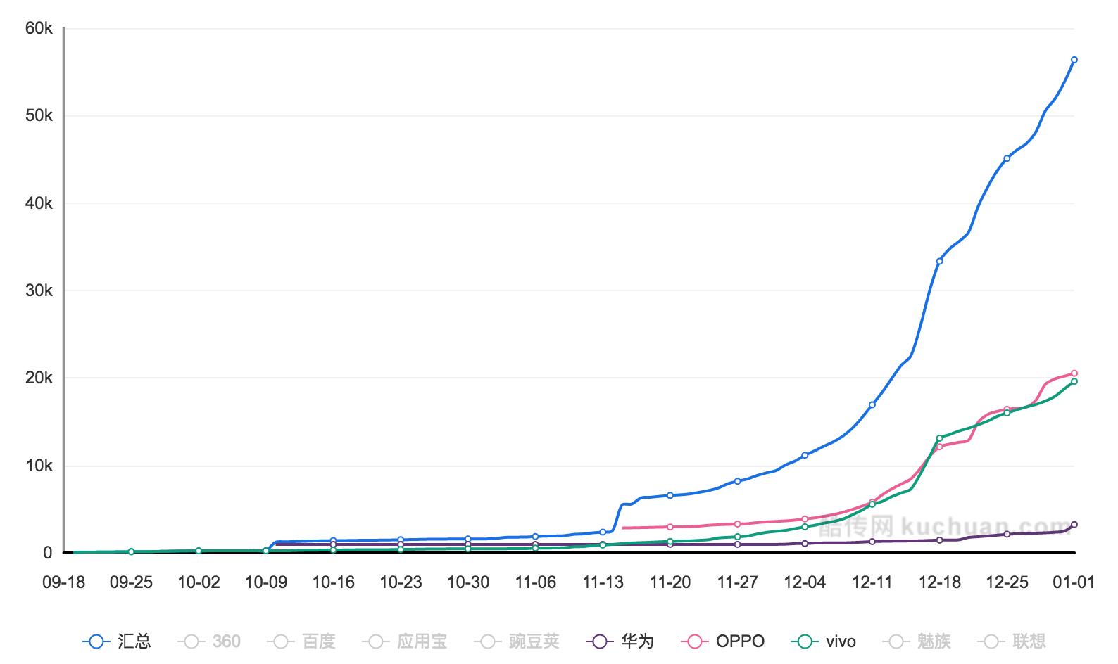 抖音的增长黑客 - AARRR模型