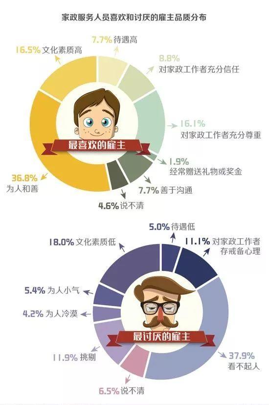 家政行业消费者大数据报告(一)