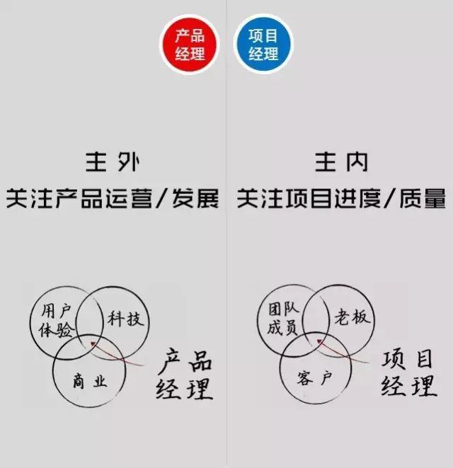 图解产品经理与项目经理的区别