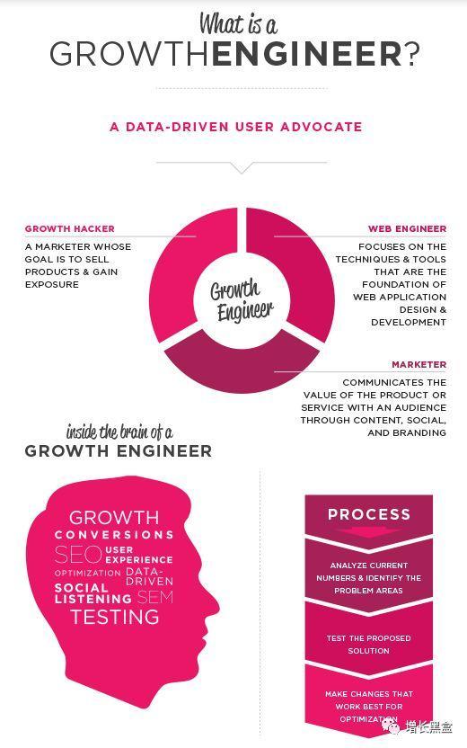 万字解析:如何挖掘增长策略?