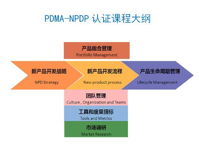 NPDP认证(国际产品经理)考试难不难?