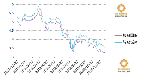 年末资金开始紧张,隔夜6%,央行投放稳市场;利率低,开票日均1000亿,后续有部分上行压力 || 第673期日报