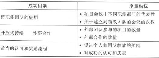 5.8 产品开发中的绩效度量