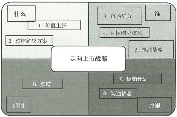 7.1 产品生命周期管理
