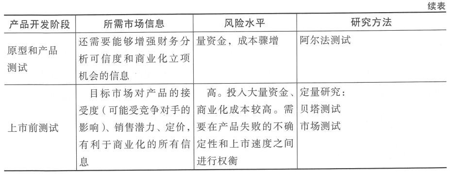 6.7 在新产品流程特定阶段的市场研究