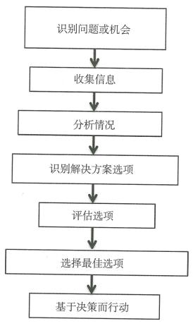 """3.1 产品开发:一个""""风险与回报""""的过程"""