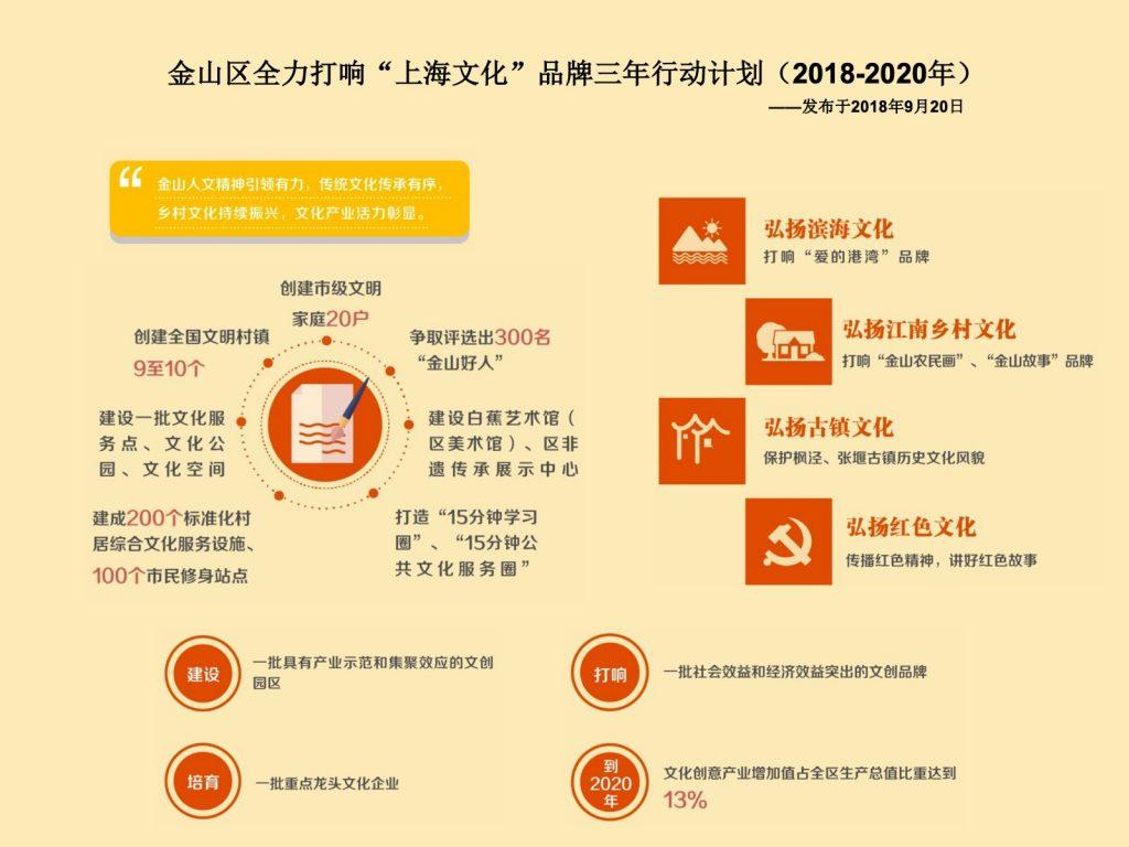 """金山区全力打响""""上海文化""""品牌三年行动计划(2018-2020年)"""
