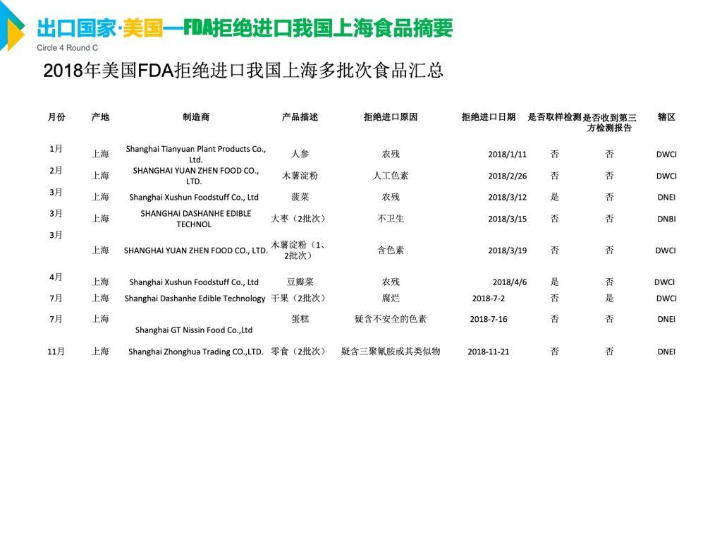 2018年美国FDA拒绝进口我国上海多批次食品汇总
