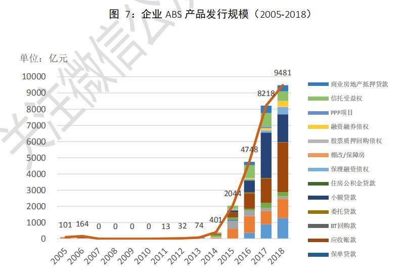 中国资产证券化市场分析报告2005~2018