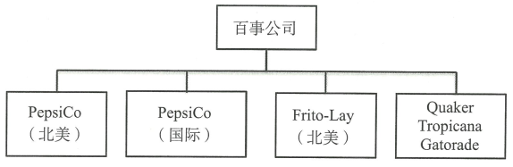 1.4 经营战略和公司战略