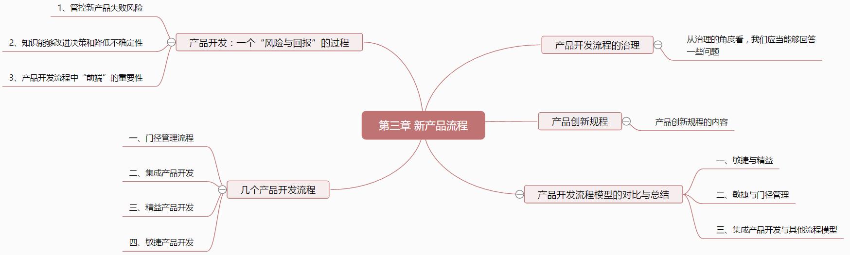 3.5 产品创新规程
