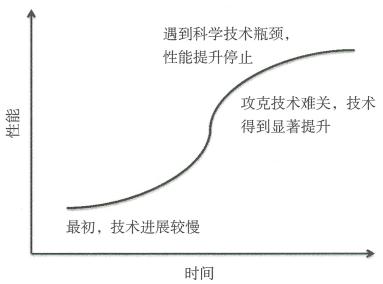 1.6 支持整体创新战略的战略