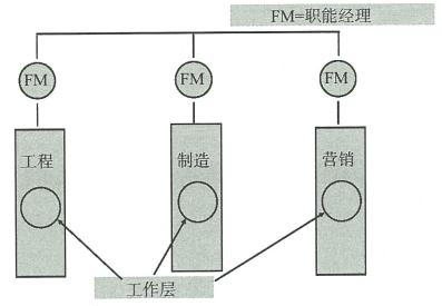 4.4 跨职能团队和矩阵结构