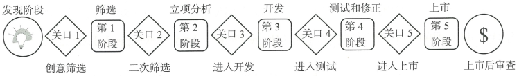 3.2 几个产品开发流程