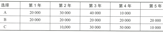 5.3 财务分析