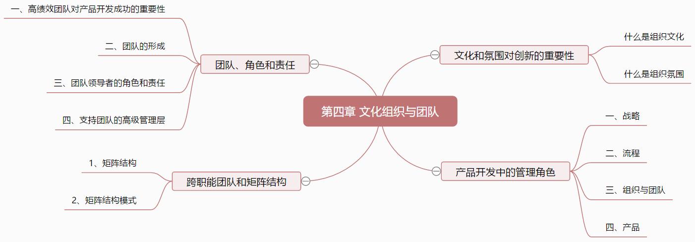 4.2 产品开发中的管理角色