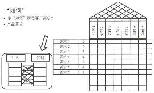 5.5 产品设计工具