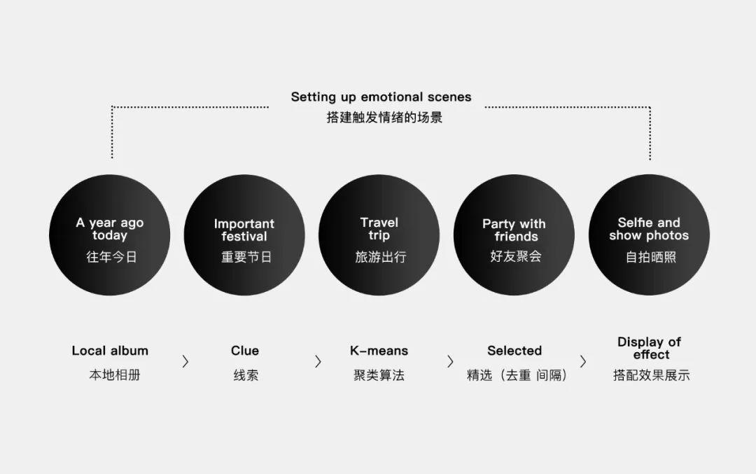 拨动情绪的内容设计 | QQ团队短视频的完整设计过程