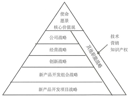 1.1 & 1.2 战略定义与角色