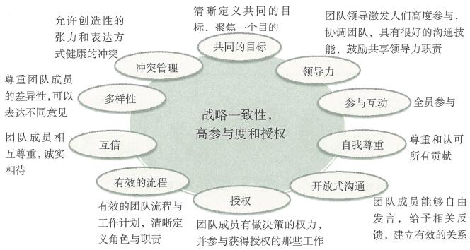4.3 团队、角色和责任