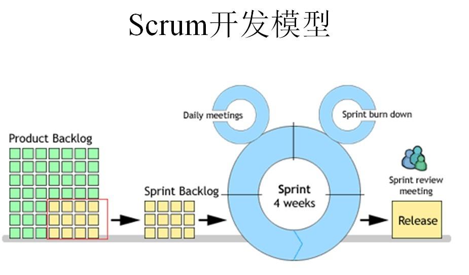 项目管理 | 认识Scrum敏捷开发方法