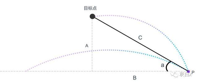 Axure函数应用:指示线跟随地图所选区域,并展示相应数据可视化