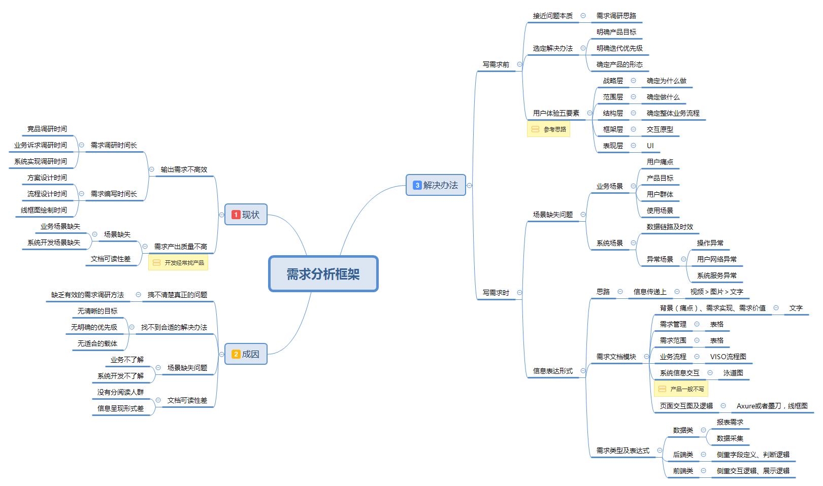 方法论:产品经理写好一份需求的系统化思考模型