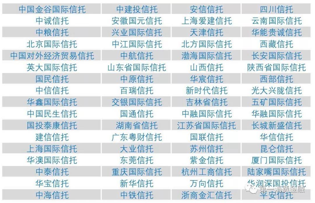 快看!最新4588家银行业金融机构名单