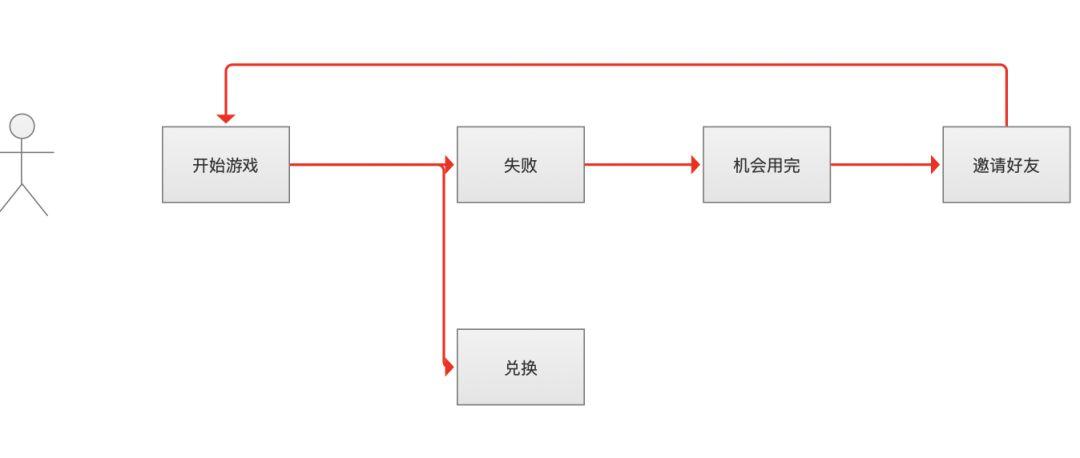 5个产品经理必须掌握的,小程序裂变案例